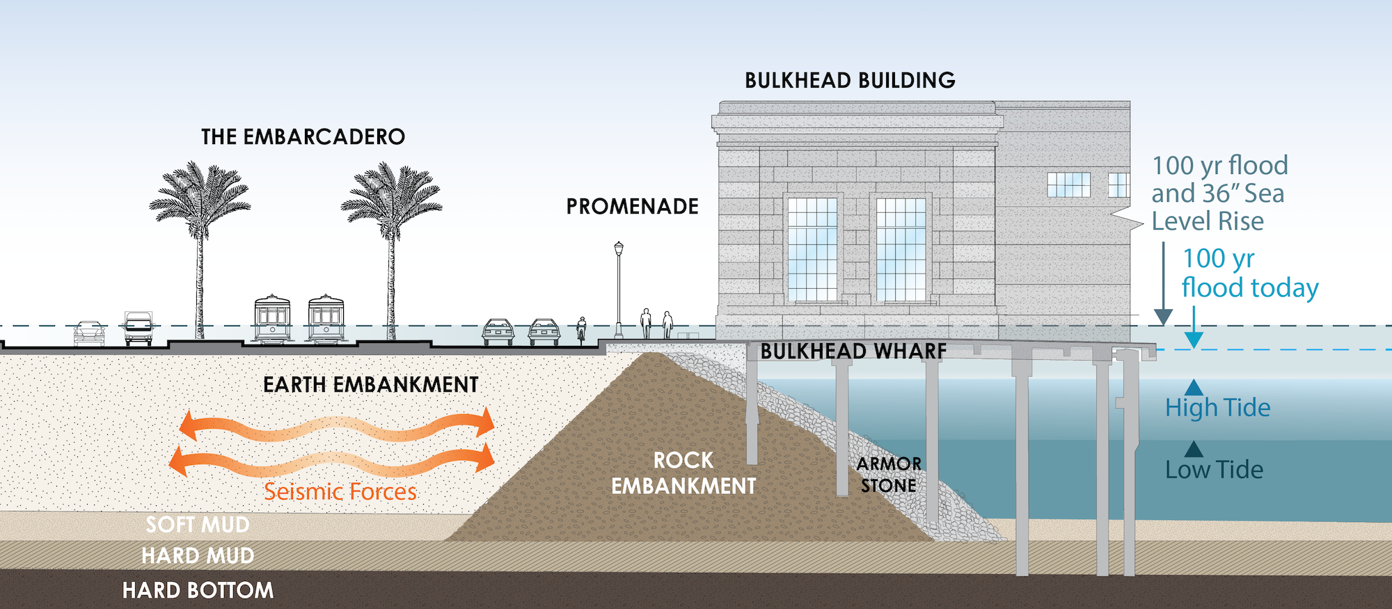 Depiction of Seismic Risk to the Seawall
