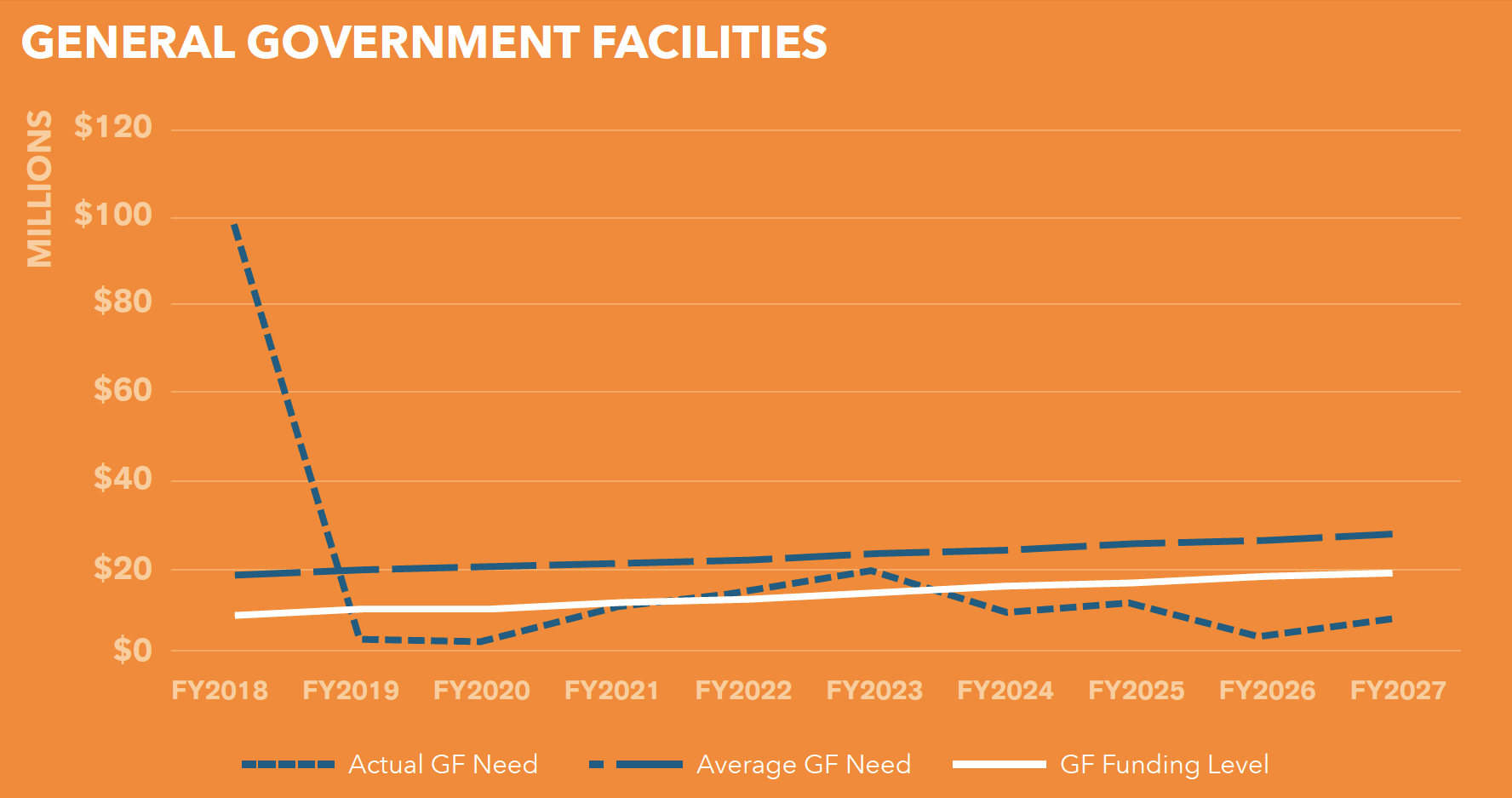 Chart 7.1 - General Government Facilities