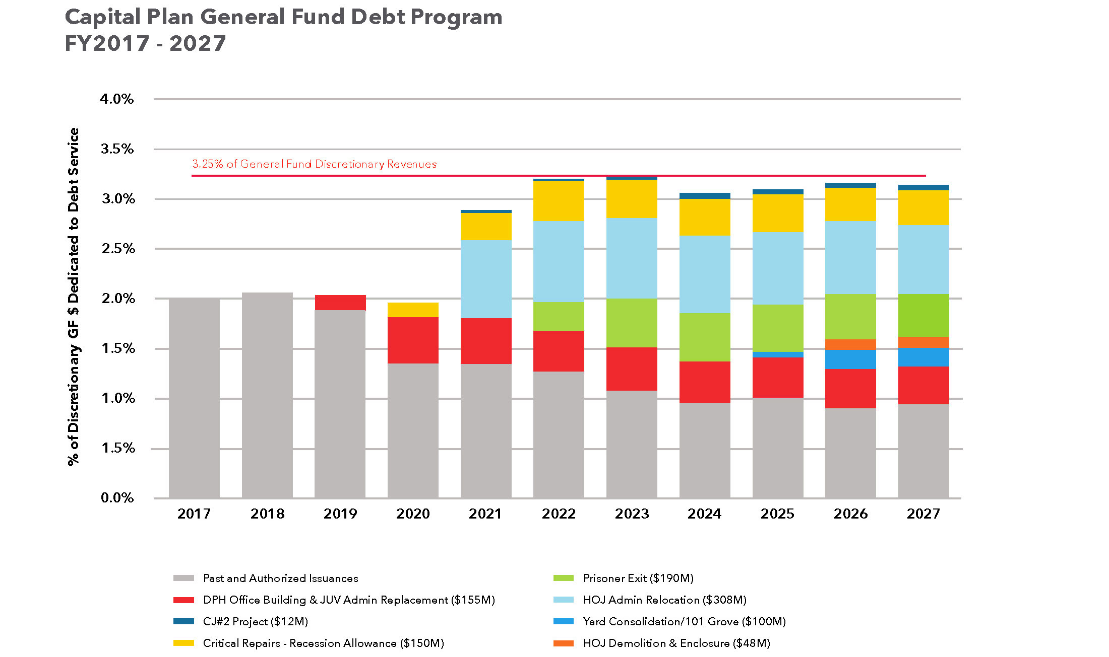 Capital Plan General Fund Debt Program
