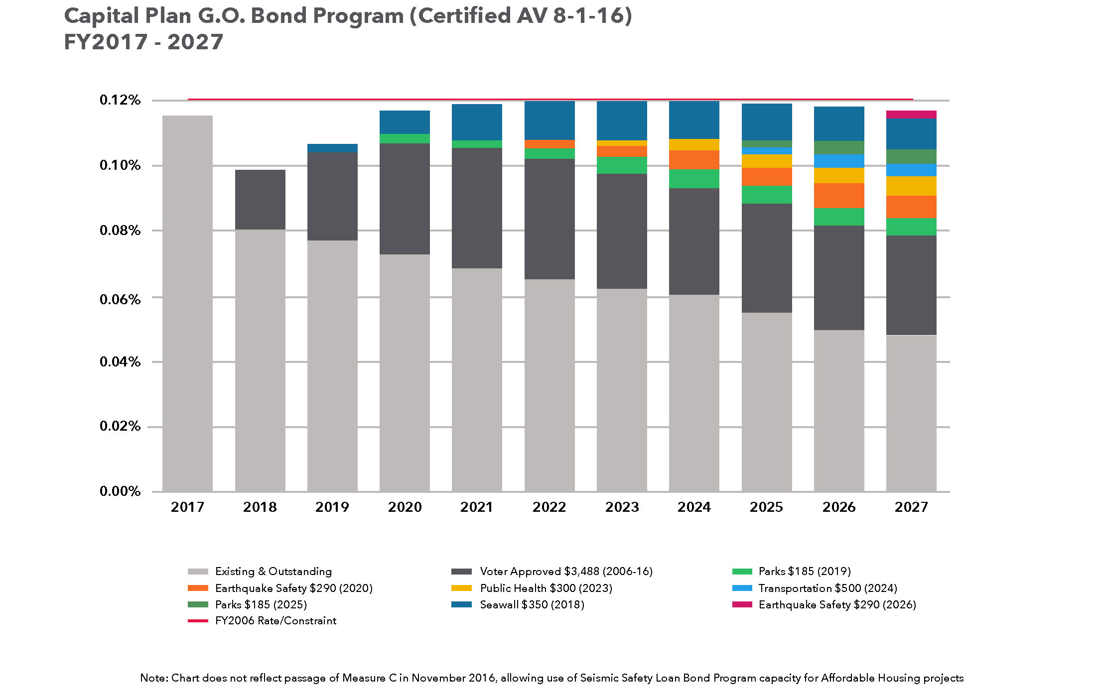 Capital Plan G.O. Bond Program